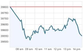 Grafica desempeño acciones IPC bolsa de mexico de valores