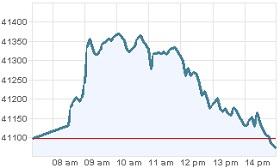 Grafica Bolsa Mexicana de Valores. Agosto 7 2012