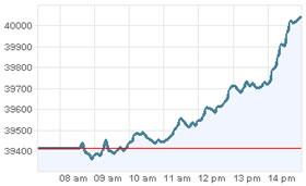 Grafica IPC 7 de Mayo. Bolsa de Valores Mexico