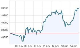 grafica bolsa valores mexico 10 agosto 2012