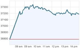 Grafica IPC 10 enero 2012
