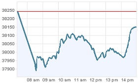 Grafica Bolsa Mexicana 10 febrero 2012