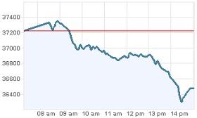 Grafica IPC Bolsa Mexico 13 diciembre 2011