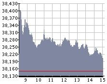 Grafica IPC 13 febrero 2012