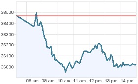 Grafica BMV 14 diciembre 2011, dolares compra venta invertir