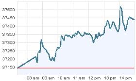 Grafica Bolsa de Mexico 14 de junio 2012