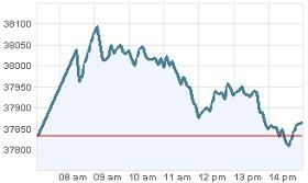 Grafica IPC 15 febrero 2012
