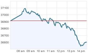 Grafica IPC martes 17 enero 2012