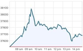 Grafica IPC 19 enero 2012