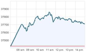Grafica IPC 1 febrero 2012