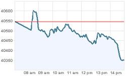 Grafica de hoy de la bolsa de valores