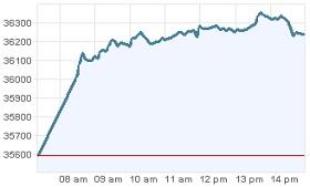 Grafica IPC 20 dic 2011 - Bolsa Mexico