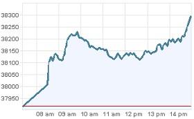 Grafica IPC 20 de febrero Bolsa Mexico