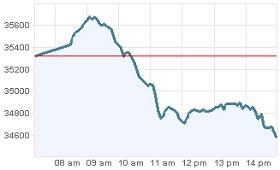 Grafica Bolsa Valores local 25 noviembre 2011