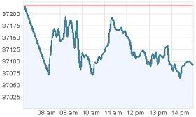 Grafica Bolsa Mexico Valores hoy 27 dic 2011