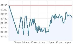 Grafica IPC 27 enero 2012