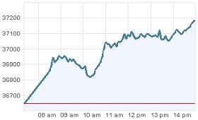 Grafica IPC Bolsa Mexico 29 dic 2011