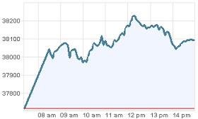 Grafica IPC 3 febrero 2012