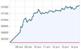 Grafica IPC Bolsa Mexico 9 diciembre 2011