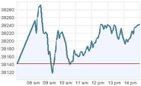 Grafica IPC jueves 9 febrero 2012